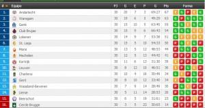 Jupiler League clasificacion