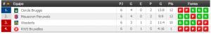 Jupiler League clasificacion play off descenso